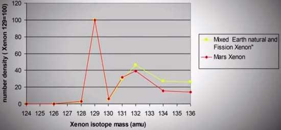 График изотопов