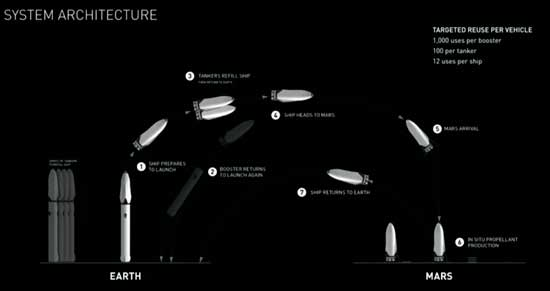 SpaceX, полет к Марсу